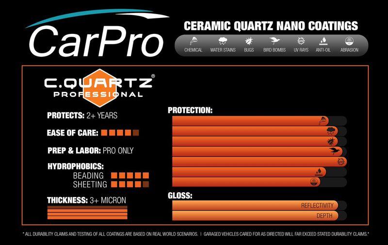 Announcing Cquartz Professional